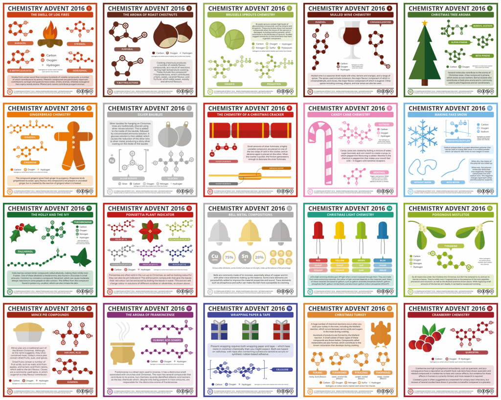 Chemistry Advent 1-20