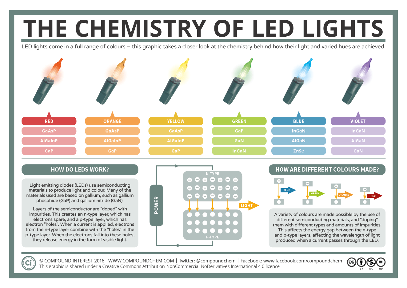 A Basic Guide To How Led Lights Work Compound Interest
