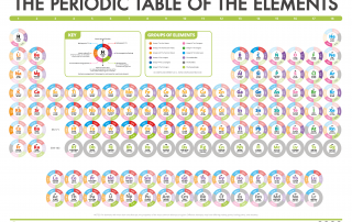 Periodic Table of Data - Group Names Dec 2016 Screen