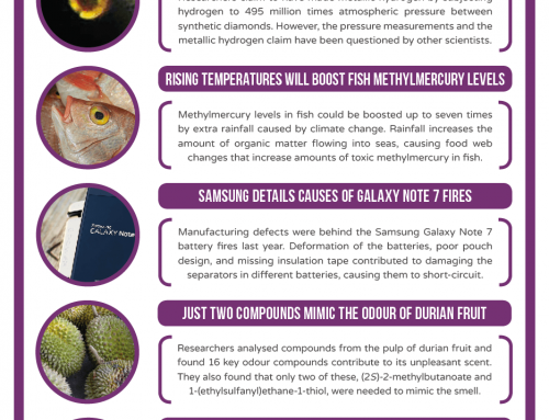 This Week in Chemistry – Lab-made Metallic Hydrogen Claim, and the Cause of Samsung Battery Fires