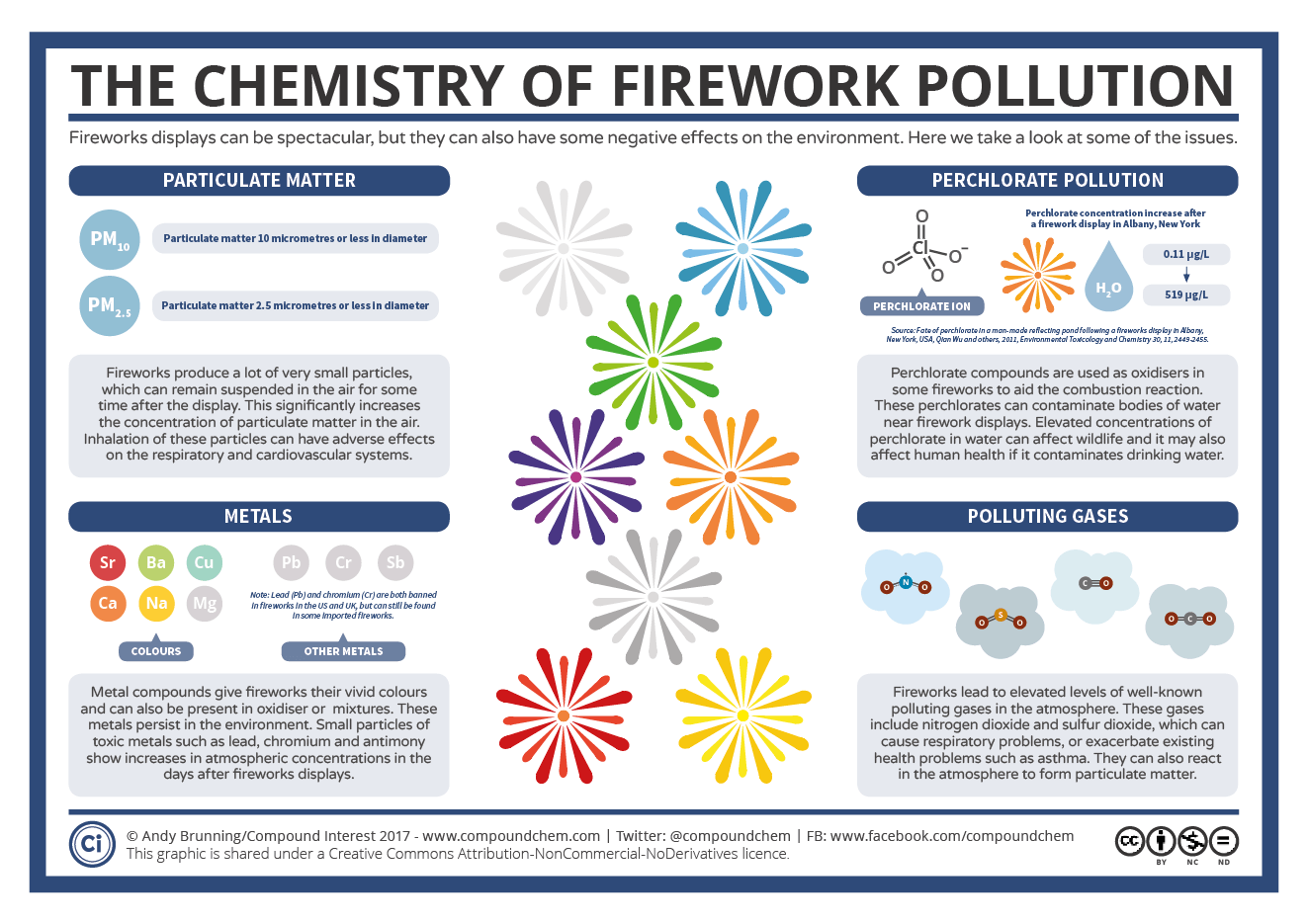 Infographic explaining the chemistry behind the pollution created by firework displays