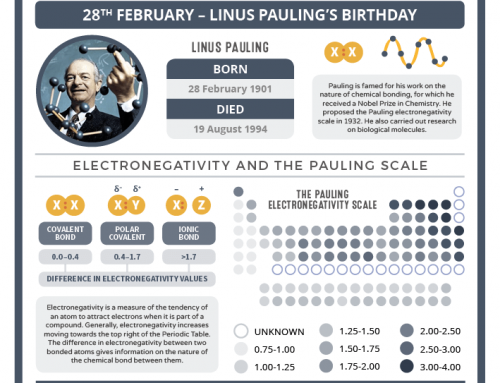 Today in Chemistry History – Linus Pauling and Electronegativity