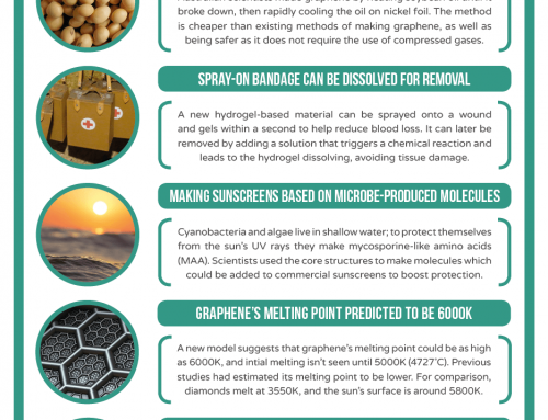 This Week in Chemistry – Graphene from Soybean Oil, and Microbe-Inspired Sunscreens