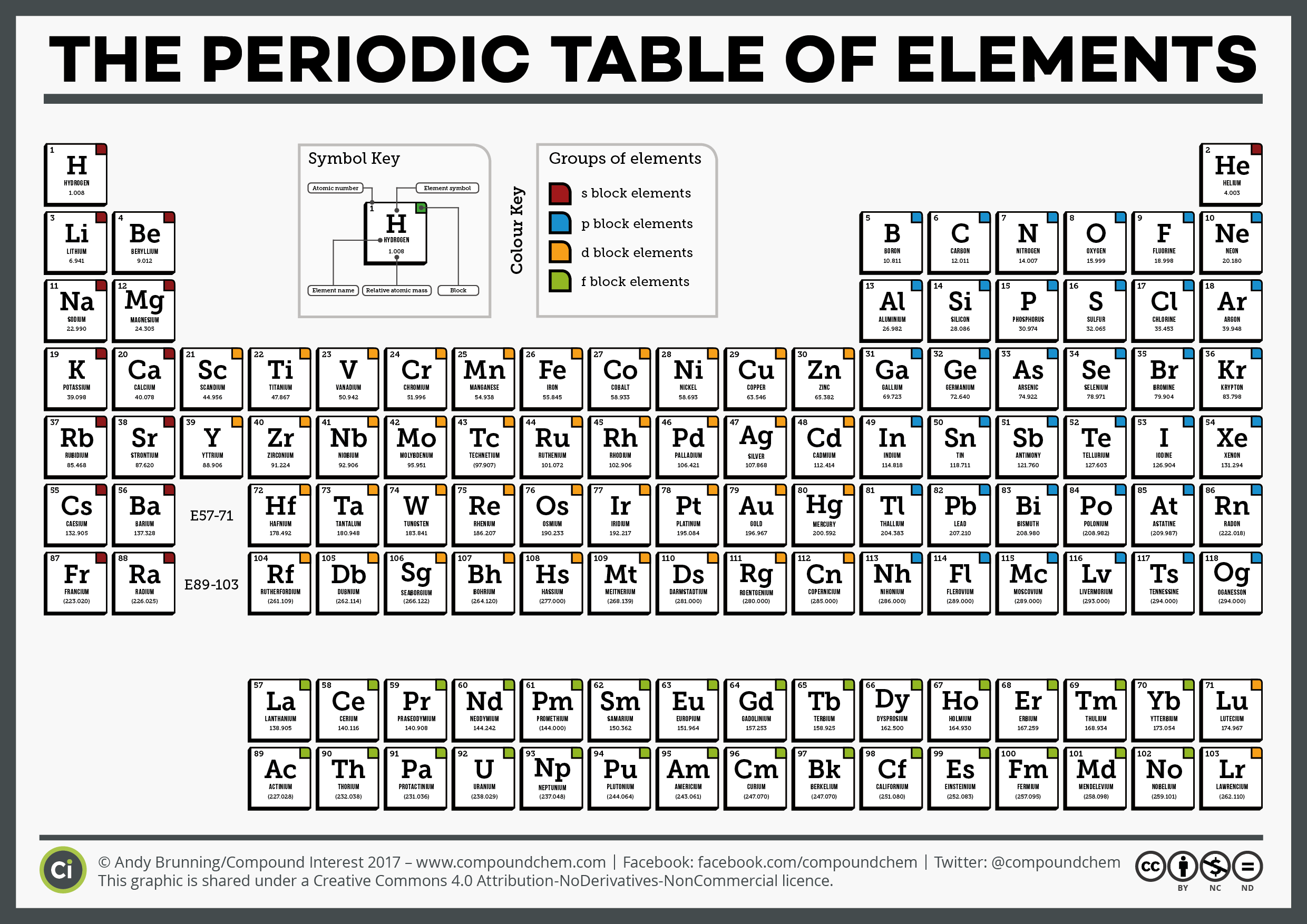 Compound interest national periodic table day six different ci simple periodic table of the elements 2017 gamestrikefo Image collections