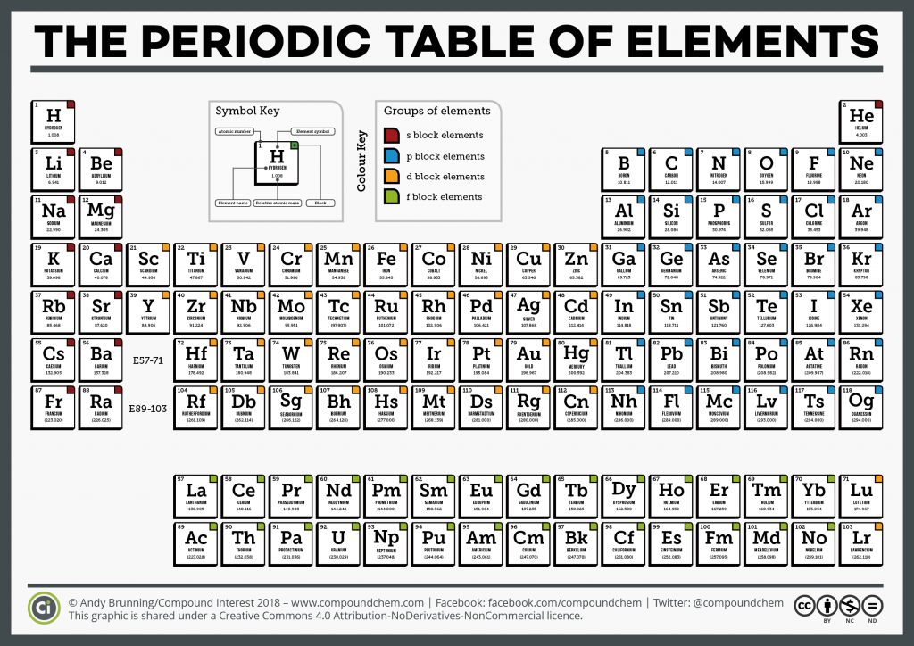 Compound interest national periodic table day six for Periodic table 6 year old