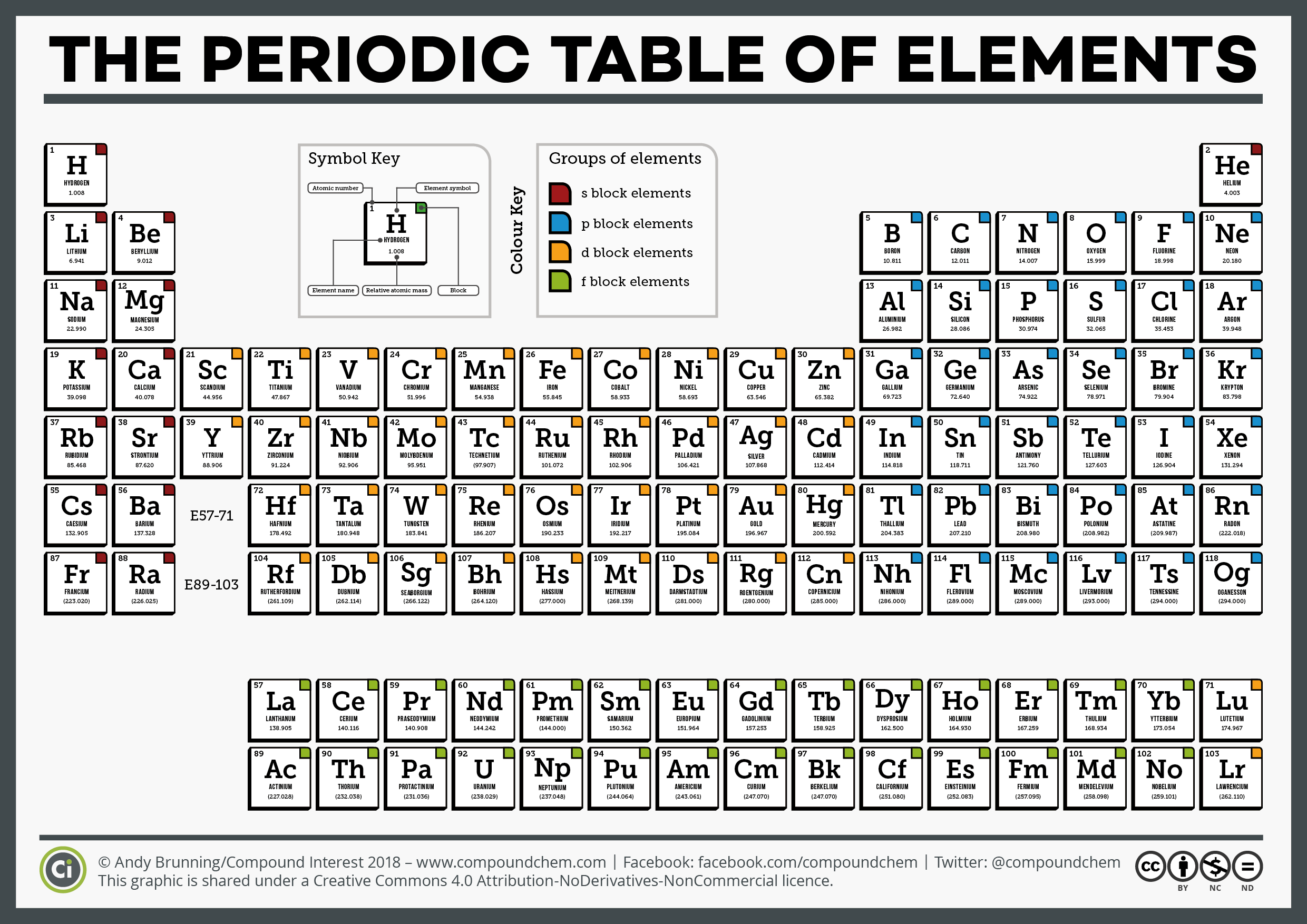 ci simple periodic table of the elements 2018 - Periodic Table Of Elements Years