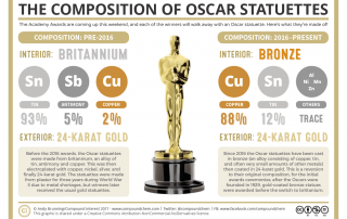 Chemical Composition of Oscar Statuettes