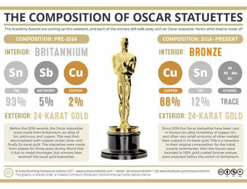 The Composition of Oscar Statuettes