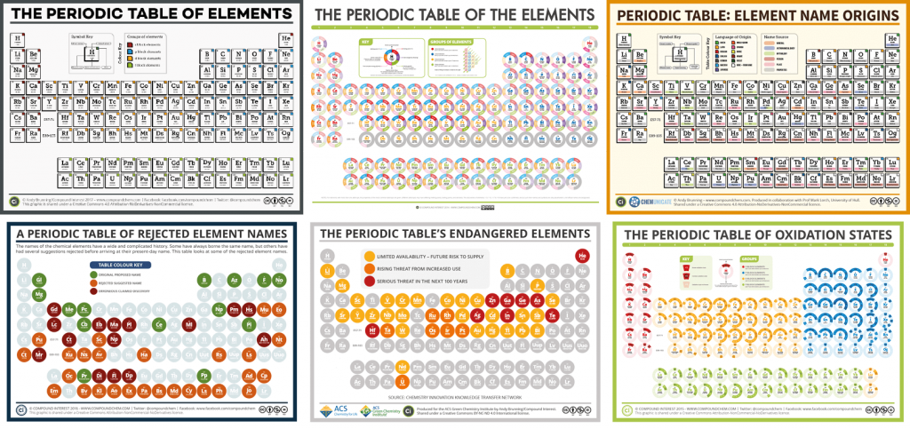 national periodic table day six different periodic tables - Periodic Table Of Elements Years