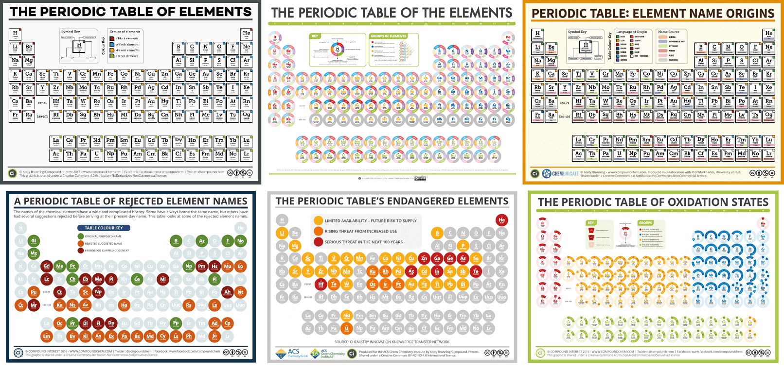 National Periodic Table Day Six Different Periodic Tables