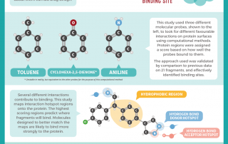 Protein Fragment Hotspots and Drug Discovery CCDC