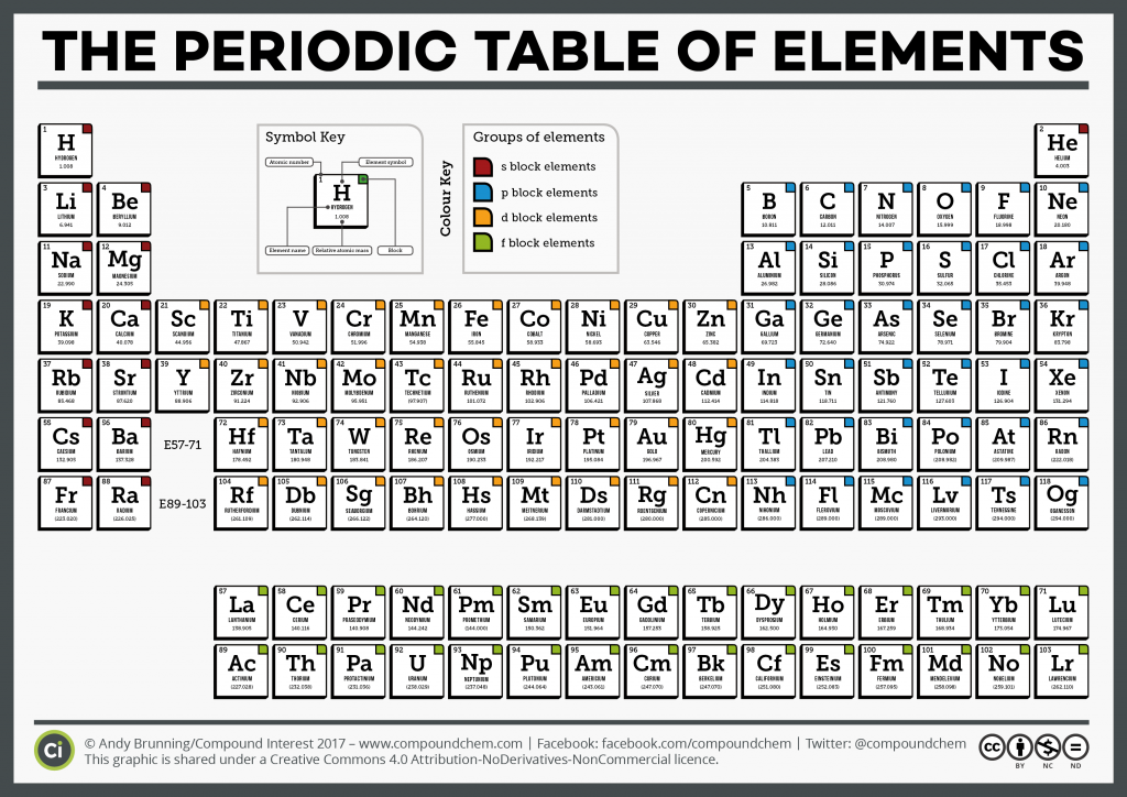 "Search Results for ""Simple Periodic Table"" – Calendar 2015"
