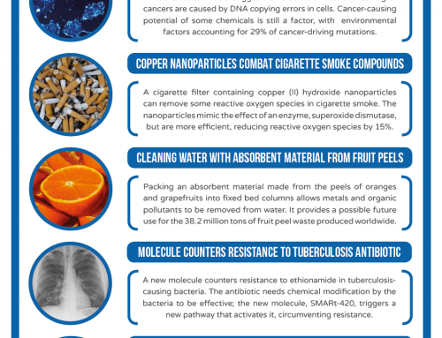 This Week in Chemistry – Countering TB Antibiotic Resistance, and Cleaning Water with Fruit Peels
