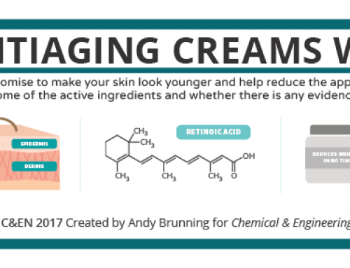 The Science Behind Anti-Aging Creams – Do They Really Work? In C&EN