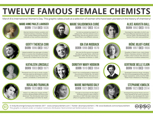 International Women's Day: Twelve Famous Female Chemists