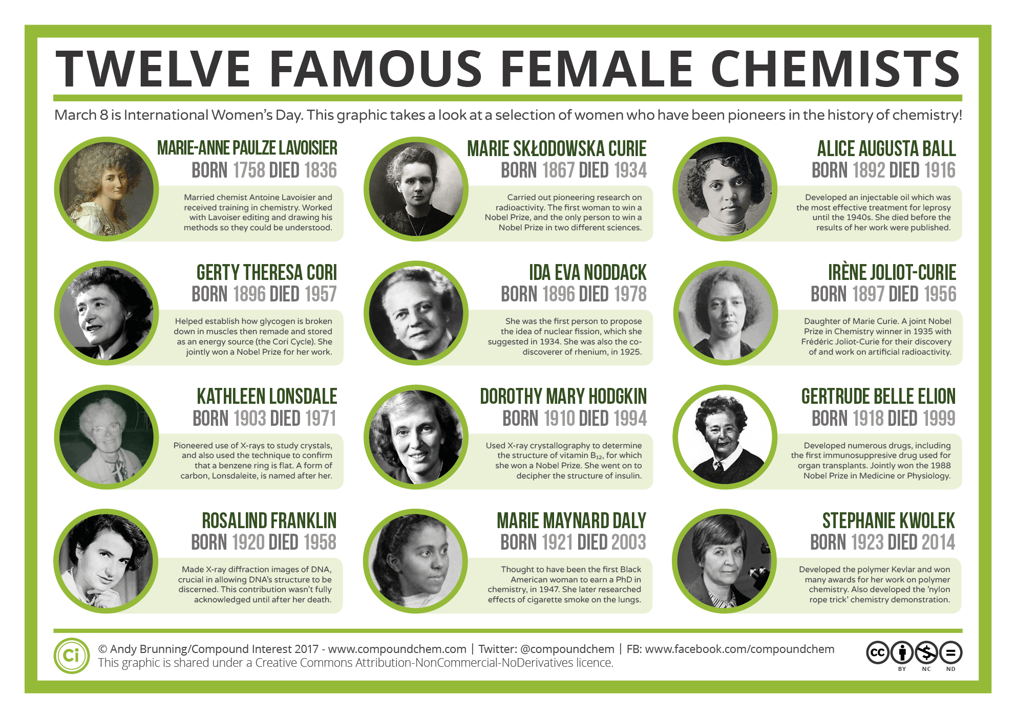 Compound interest the periodic table of elements element name international womens day twelve famous female chemists gamestrikefo Choice Image