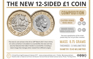 The New Pound Coin Composition