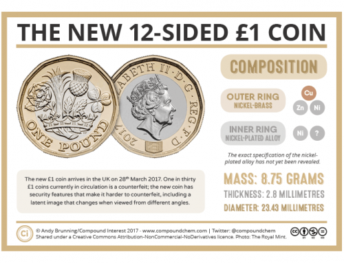 What's the new 12-sided £1 coin made of?