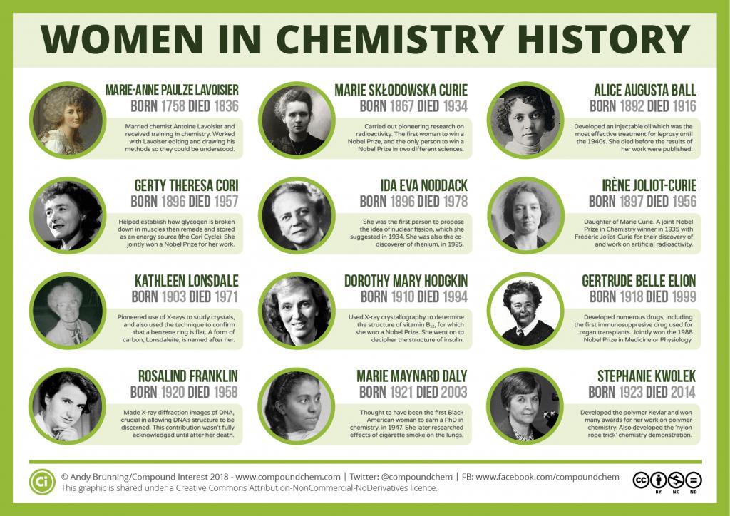 Women in chemistry history