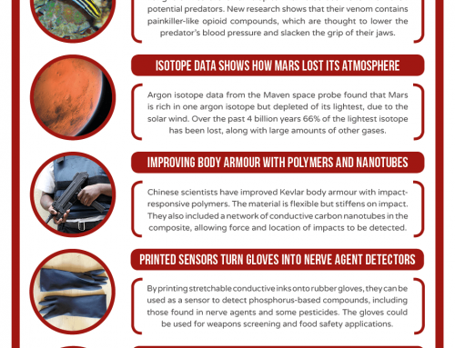 This Week in Chemistry – A Tiny Fish's Opioid Venom, and Isotope Information on Mars Atmosphere Loss