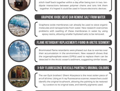 This Week in Chemistry – Desalinating Water with a Graphene Sieve, and an Improved NMR Technique