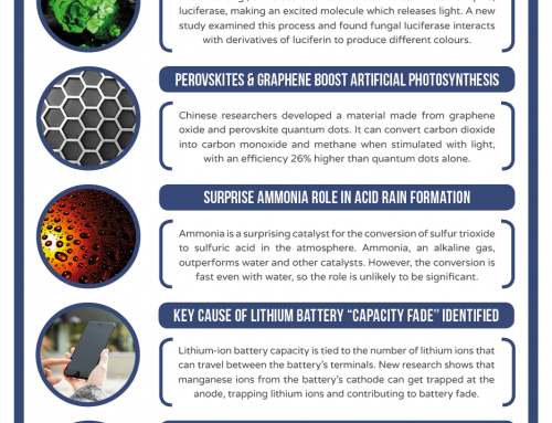 This Week in Chemistry – Glow-in-the-dark Fungi Mechanisms, and Lithium Battery Fade Causes