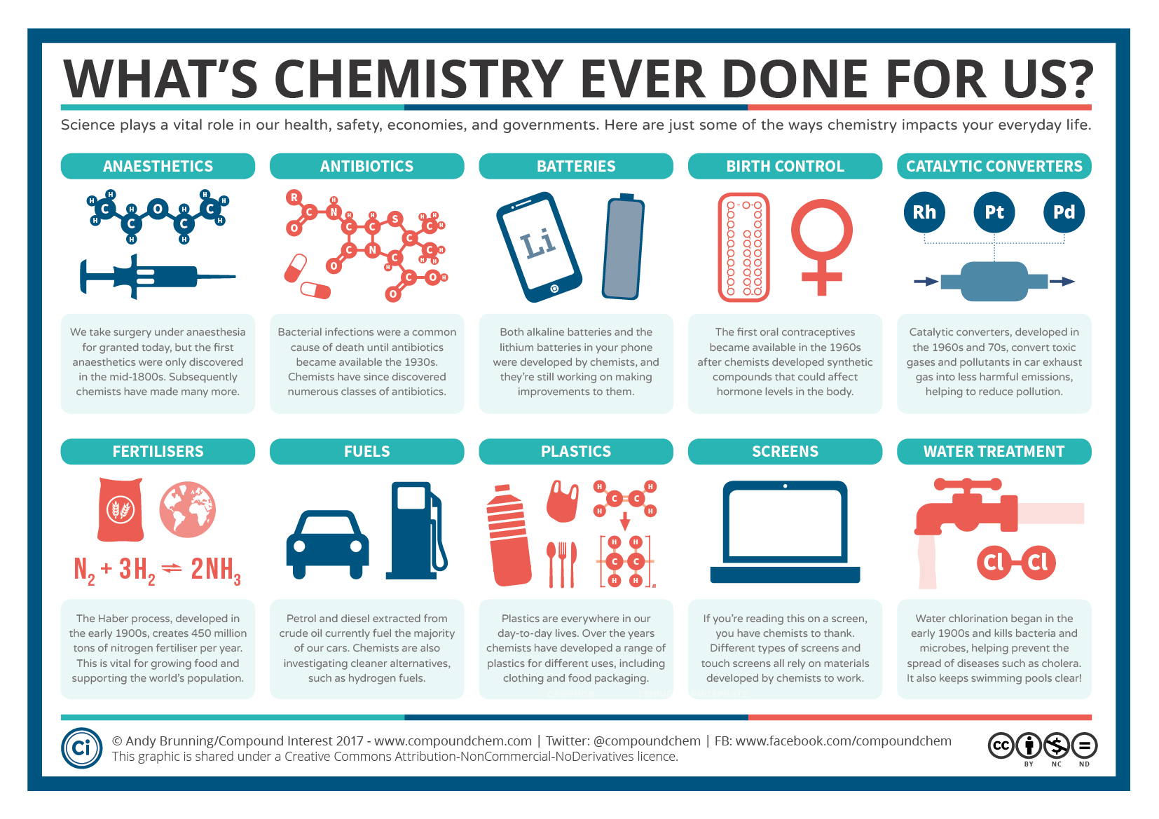 Compound interest a guide to chemical hazard symbols the march for science ten things that chemistry has done for us biocorpaavc