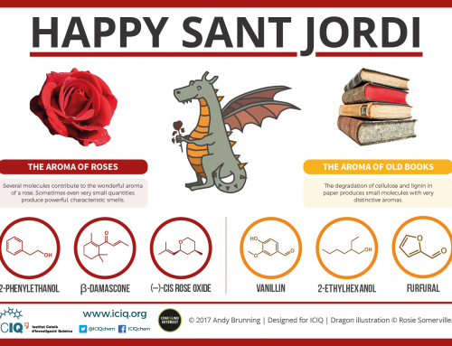 Celebrating Sant Jordi (Saint George's Day) Chemistry with ICIQ