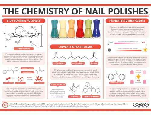 The Chemistry of Nail Polish – Polymers, Plasticisers and Pigments