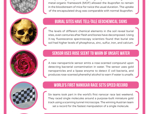This Week in Chemistry – Making Ibuprofen Last Longer, and the World's First Nanocar Race