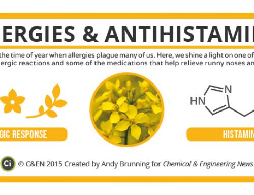 The Chemistry of Allergies and Antihistamines – in C&EN