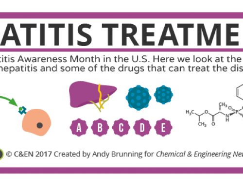 Hepatitis Awareness Month & Hepatitis Treatments – in C&EN