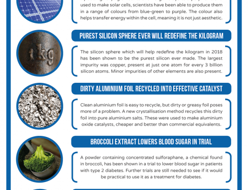 This Week in Chemistry – Multi-coloured Solar Panels, and Turning Foil into Catalysts