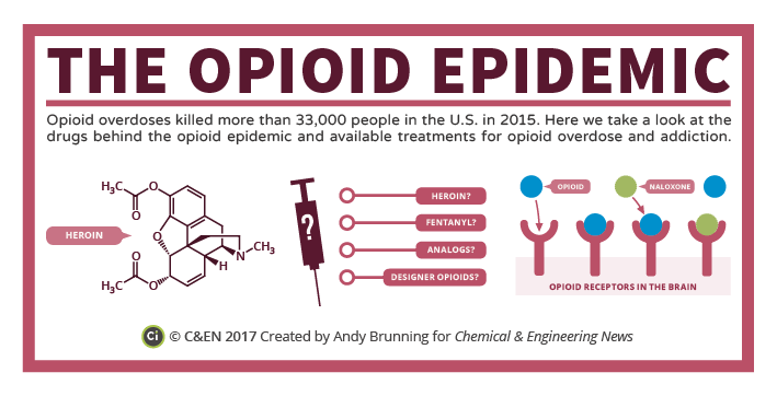 C&EN - The Opioid Epidemic Preview