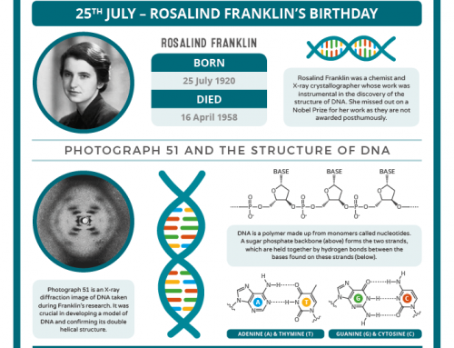 Today in Chemistry History – Rosalind Franklin and the structure of DNA