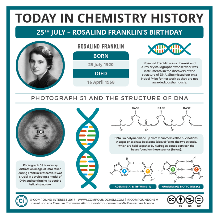 07-25 – Rosalind Franklin's Birthday