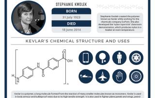 07-31 – Stephanie Kwolek's Birthday
