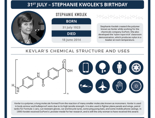 Today in Chemistry History – Stephanie Kwolek and Kevlar