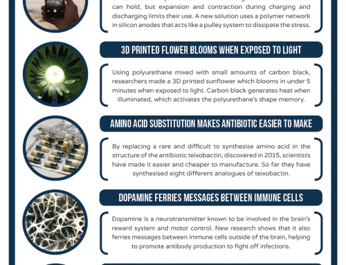 This Week in Chemistry – Polymer pulleys boost Li-ion batteries, and blooming 3D printed flowers