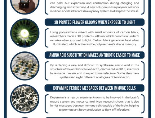 This Week in Chemistry – Polymer pulleys boost Li-ion batteries, and blooming 3D printed flowers
