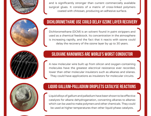 This Week in Chemistry – A slug slime-inspired adhesive, and the world's worst conductor