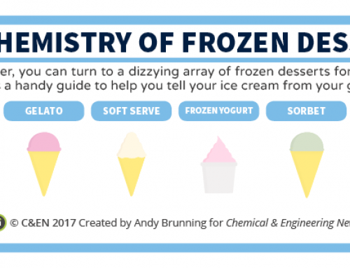 The Chemistry of Frozen Desserts – in C&EN