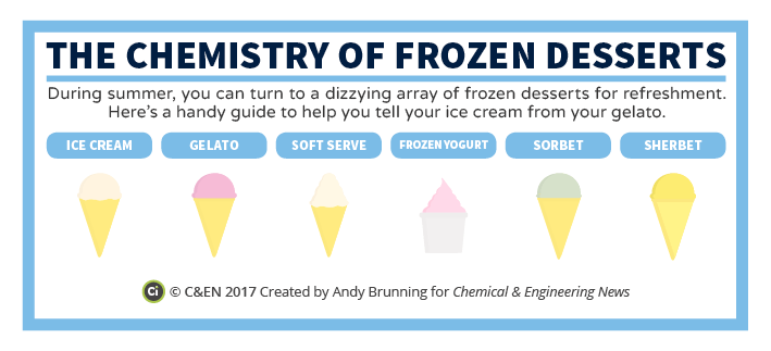 C&EN - The Chemistry of Frozen Desserts Preview