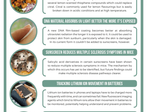 This Week in Chemistry – Fried chicken provides lemon flavour compounds, and tracking lithium ions in batteries