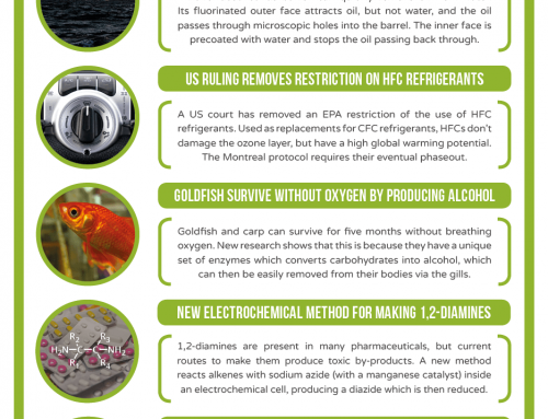 This Week in Chemistry – How goldfish can survive months without oxygen, and the longest acene ever made