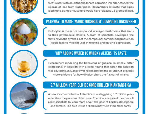 This Week in Chemistry – A 2.7-million-year-old ice core, and making a psychedelic 'magic mushroom' compound