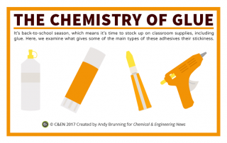 C&EN - The Chemistry of Different Glues Preview