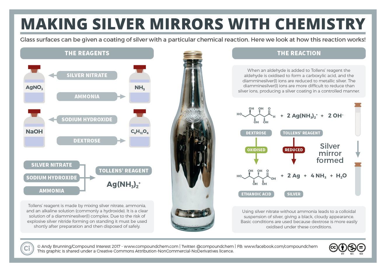 Making Silver Mirrors with Chemistry