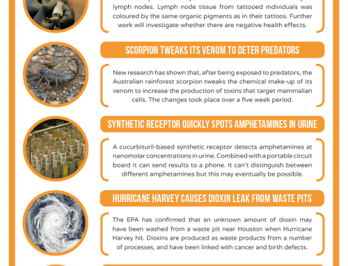 This Week in Chemistry – Tattoo ink nanoparticles concerns, and a scorpion that tweaks its venom