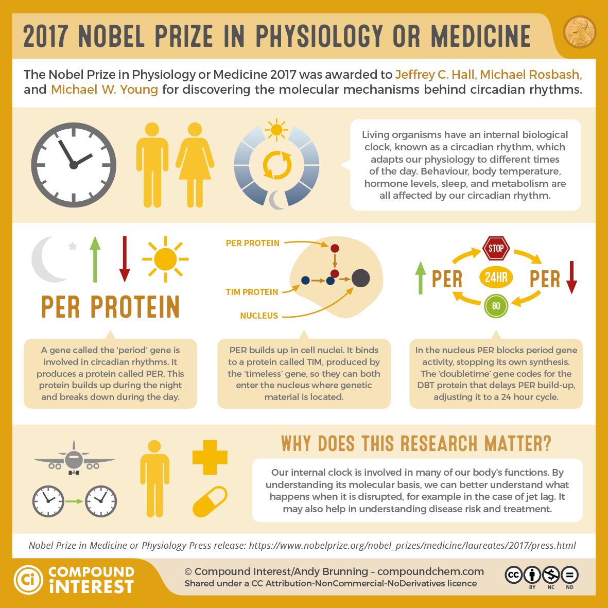 2017 Nobel Prize Physiology-Medicine